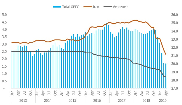 Impact of Sanctions on Iran and Venezuela on OPEC production figures (Million Bpd)