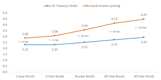 Saudi Aramco Bond Yield across maturities (%)