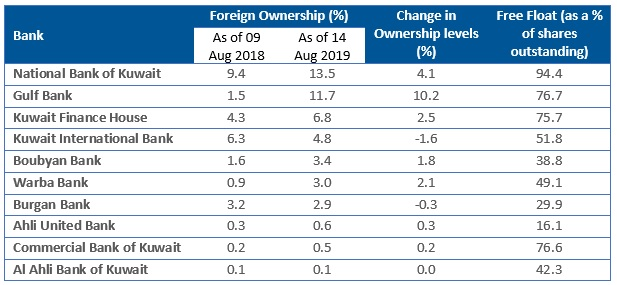 Foreign Ownership of Kuwaiti Banks