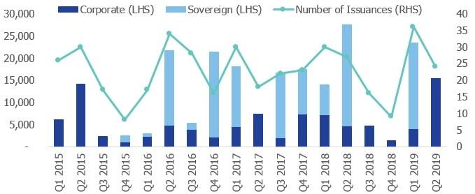 GCC Bond Issuances Q1, 2015 – Q2, 2019