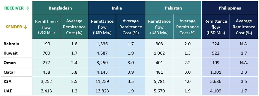 Bilateral Remittances and costs – GCC outflows to major receivers (USD Mn.)