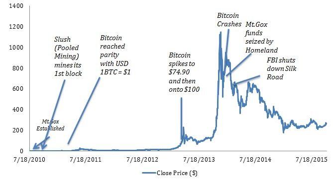 Bitcoins per block chart of gulf bitcoins worth millions against monsanto