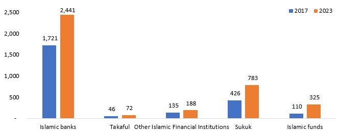 Breakup of assets under Islamic finance industry (USD bn)
