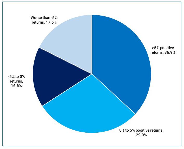 Results of Social Media Poll – Returns expectation for Saudi Arabia 2020-2024