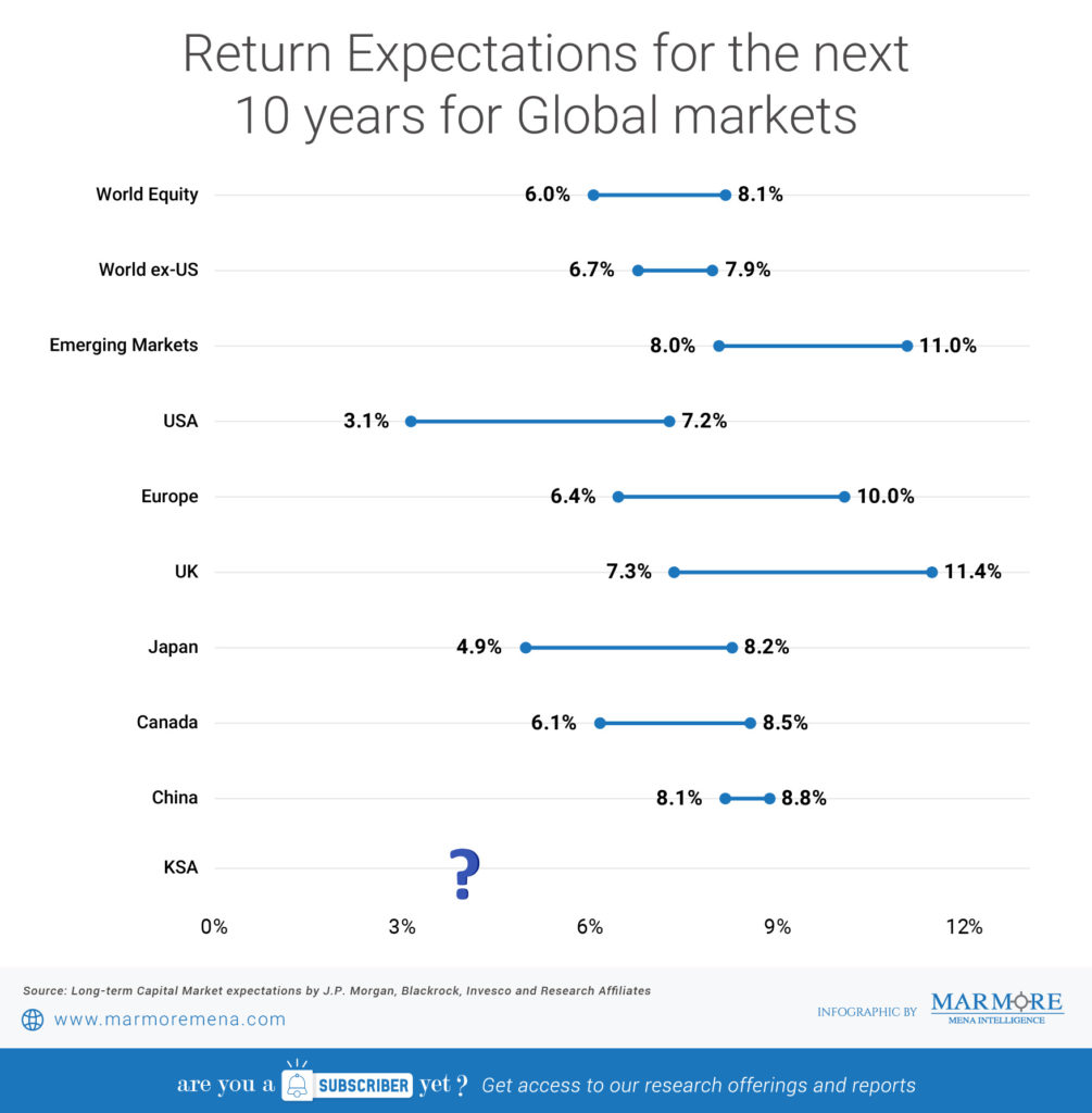 Return Expectations for the next 10 years for Global markets