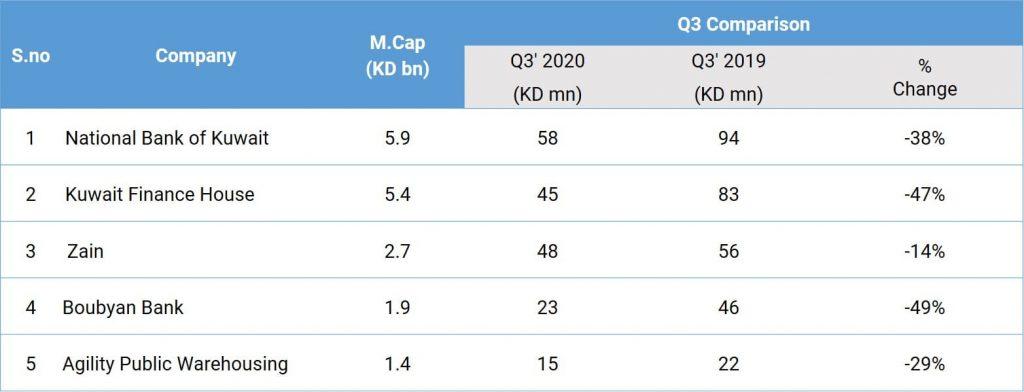 Exhibit 1: Q3 earnings of top 5 Kuwaiti companies by Market Capitalisation