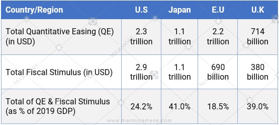 Fiscal and Monetary stimulus by governments
