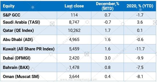 GCC Stock market performance - 2020