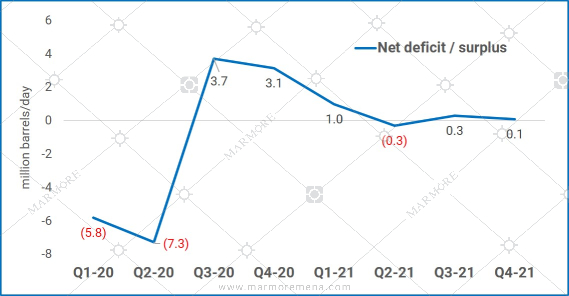 Oil Net Deficit/Surplus