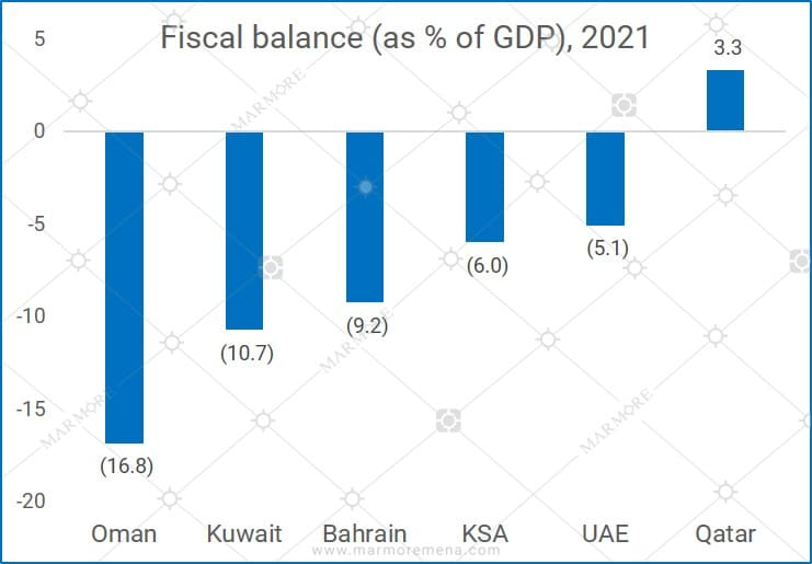 Deficits to persist for GCC countries in 2021