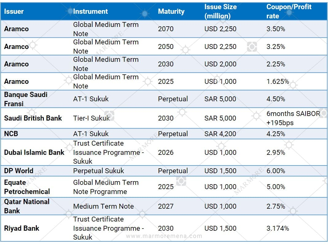 Major corporate issuances in 2020