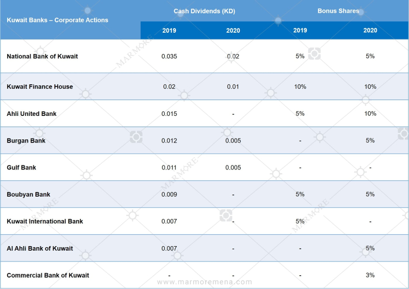 Dividends declared by Kuwaiti banks
